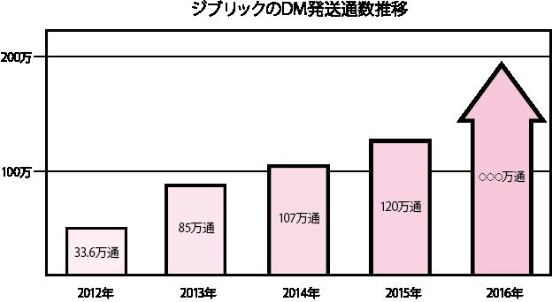 dm%e3%82%b3%e3%83%a9%e3%83%a0%e7%99%ba%e9%80%81%e9%80%9a%e6%95%b0%e3%82%b0%e3%83%a9%e3%83%95